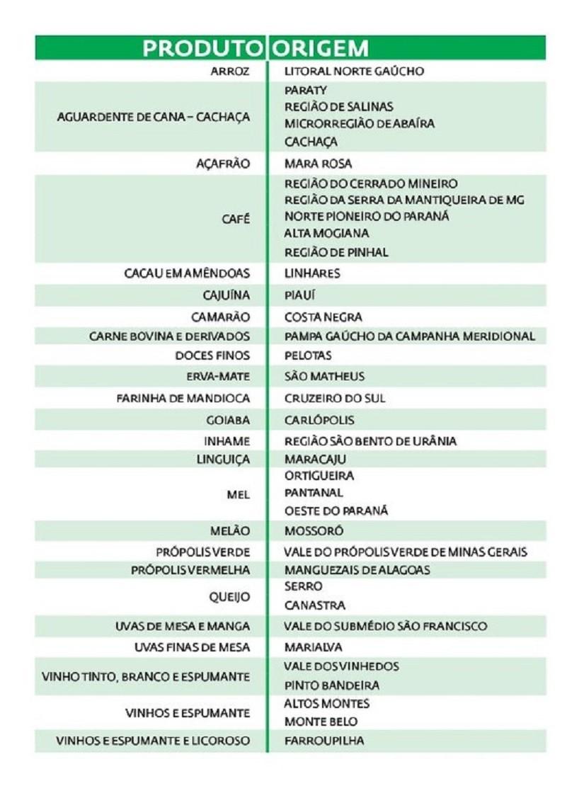 lista de produtos com indicação geográfica