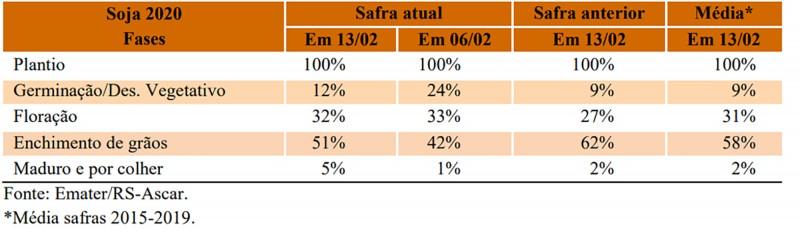 No estado do Rio Grande do Sul, a cultura da soja, com área cultivada de pouco mais de 5,9 milhões de hectares