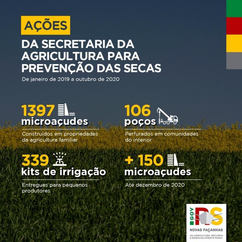 Medidas da Secretaria da Agricultura para combater a estiagem no RS