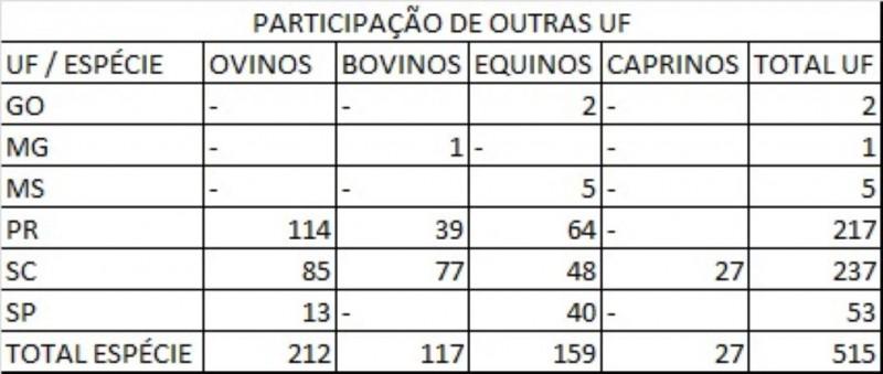 Gráfico participação outros estados Expointer 2021